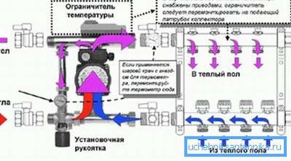 Один из вариантов схемы подключения теплого пола