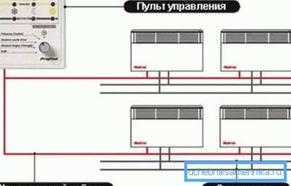 Один пульт управляет всеми конвекторами в доме