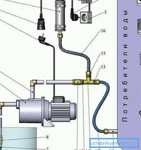 Одна из схем подключения насоса поверхностного типа (см. описание в тексте)