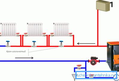Одноконтурная схема отопления дачи