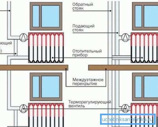 Однотрубная и двухтрубная системы разводки.