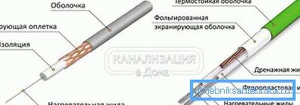 Одножильный и двужильный резистивный кабель