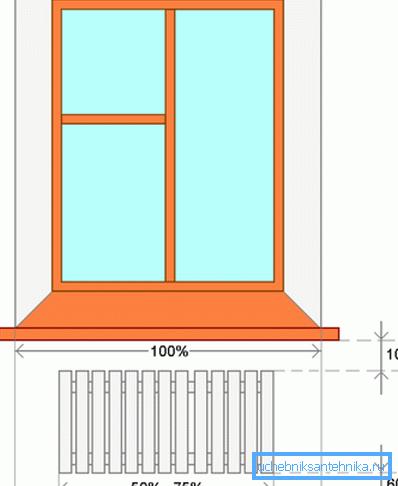 Оптимальное расположение радиатора