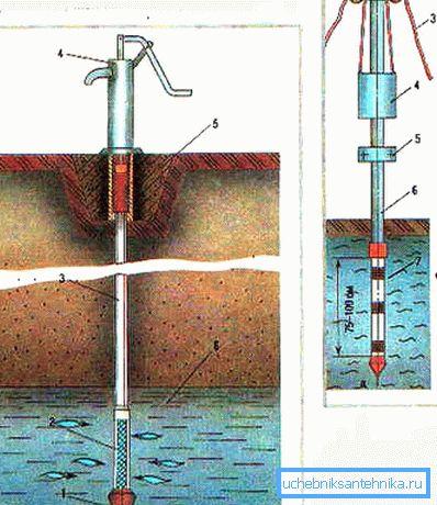Опускаем колонну труб в водоносный слой на метр.