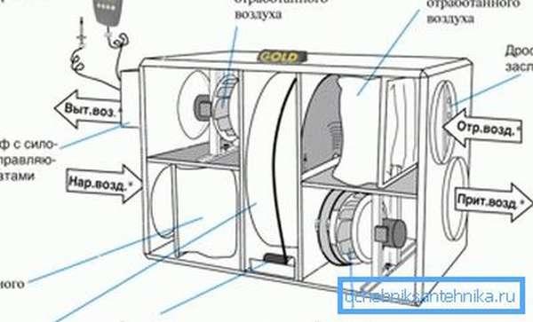 Основной узел вентиляции с рекуперацией тепла