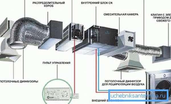 Основные блоки сплит-системы