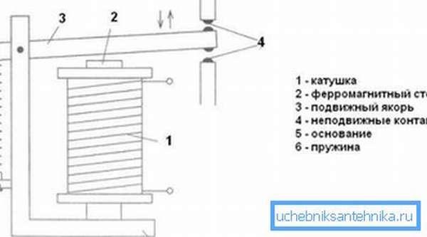Основные элементы электромагнитного реле.