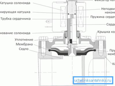 Основные элементы механизма, скрытые в смесителе