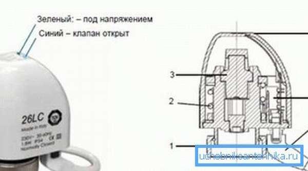 Основные элементы сервопривода: 1 – гайка, 2 – пружина, 3 – герметичная камера (сильфон), 4 – светодиоды, 5 – дополнительный контакт, 6 - кабель