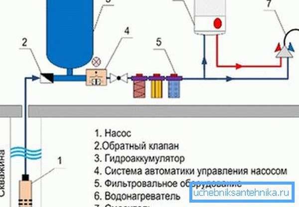 Основные элементы системы подачи воды