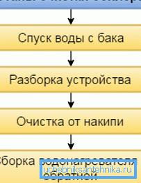 Основные этапы очистки бойлера