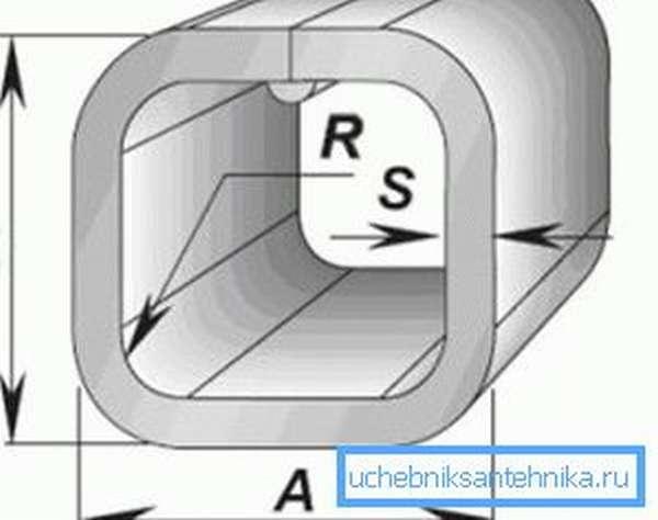 Основные параметры квадратного сечения