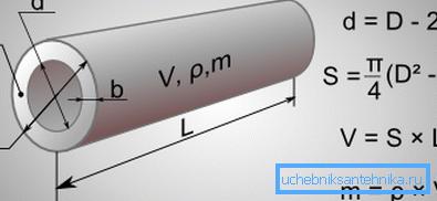 Основные параметры трубопровода
