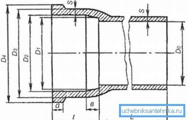 Основные размеры чугунной трубы