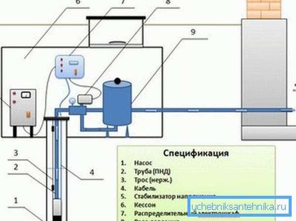 Основные составляющие системы добычи воды из скважины