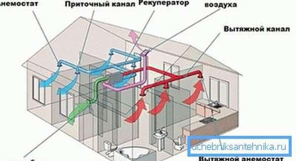 Основные требования к вентиляции