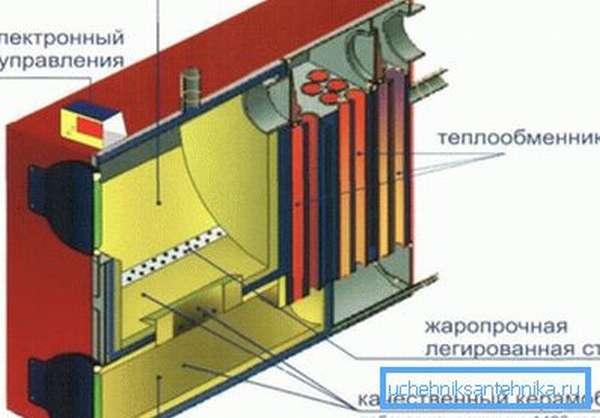 Основные узлы газогенераторного котла.