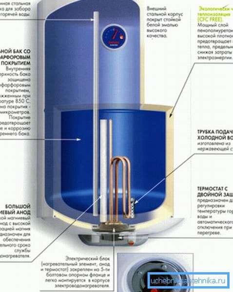 Основные узлы нагревателя накопительного типа