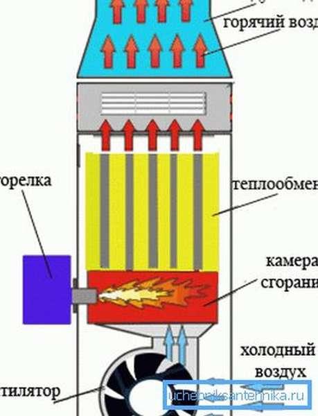 Основные узлы теплогенератора