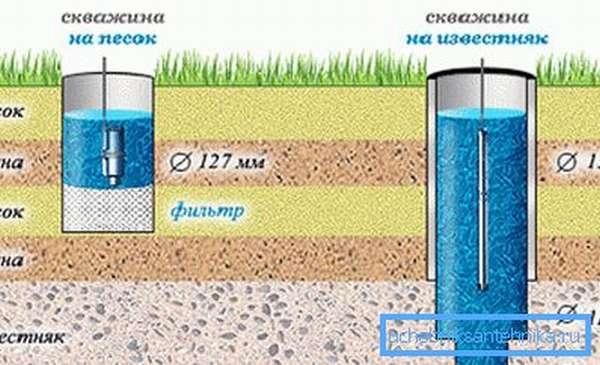 Отличие песчаной и артезианской скважины