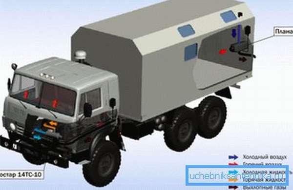Отопитель может быть установлен в фургоне.