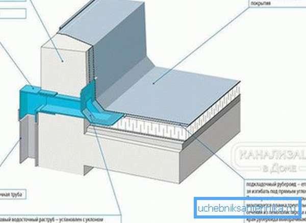 Отведение воды с плоской крыши
