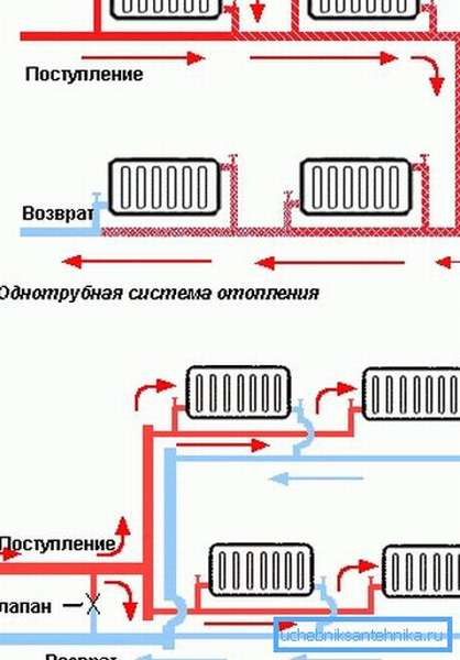 Параллельное подключение радиаторов в однотрубной и двухтрубной системах отопления