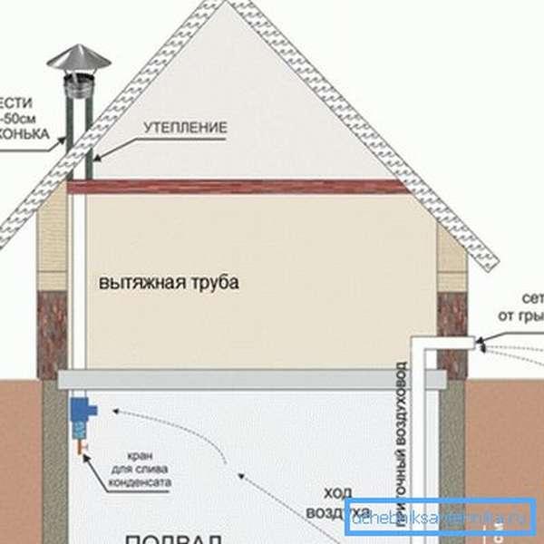 Пассивная приточно-вытяжная вентиляция подпола в частном доме