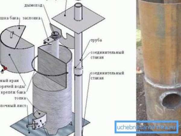 Печка из трубы для гаража с нагревательным баком