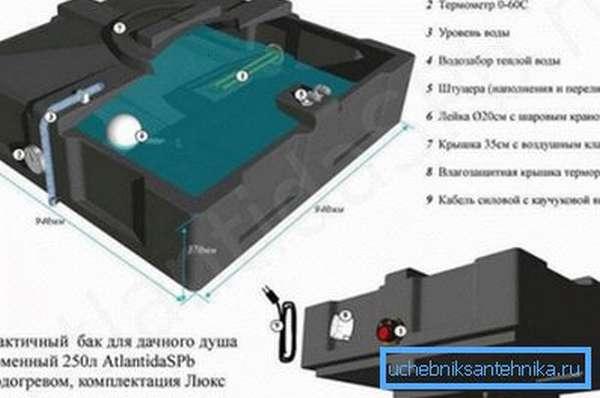 Пластиковая емкость для летнего душа со встроенным электрическим водонагревателем и душевой лейкой с краном.