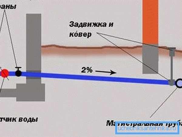 Пластиковые трубы для водопровода на даче укладываются под определённым углом