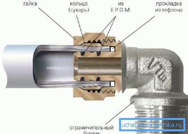 По такой схеме выполняется соединение крана с ПП трубами