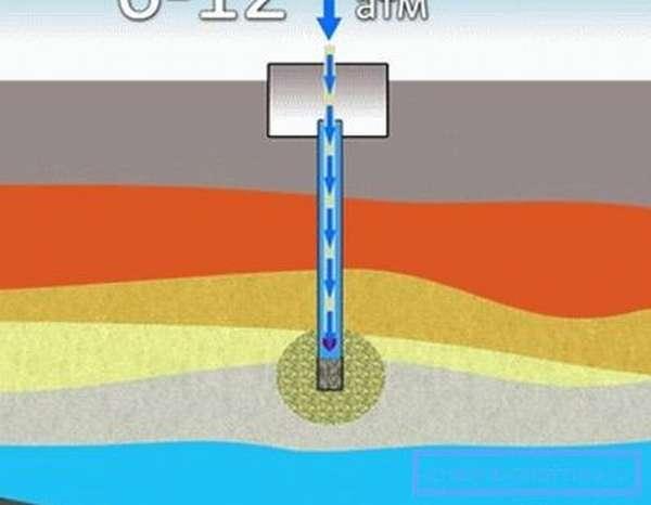 Подача в колодец воды под давлением