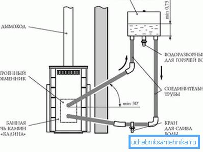 Подключение выносного бака к печке с теплообменником