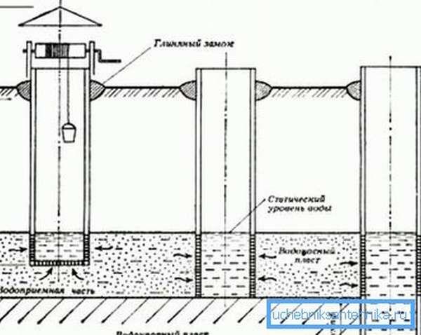 Подтипы шахтных конструкций и их устройство.