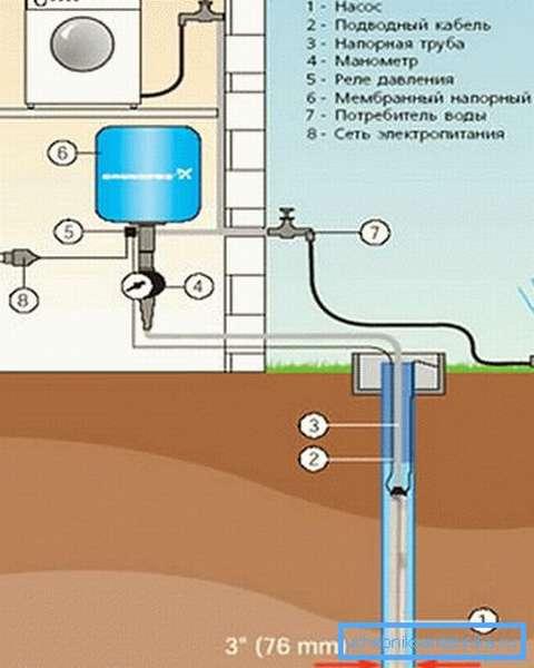 Подвод воды в дом из скважины диаметром 3