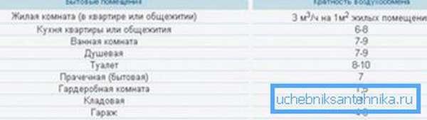 Показатели кратности воздухообмена для различных помещений
