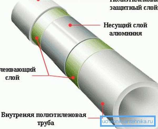 Полипропиленовая труба, армированная алюминиевой фольгой