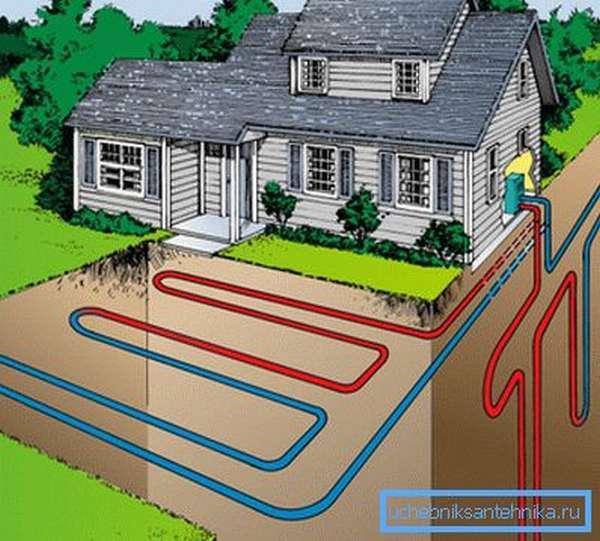 Получить отопление от тепла земли можно благодаря тепловому насосу