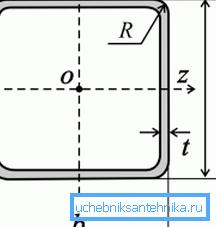 Поперечное сечение квадратного профиля