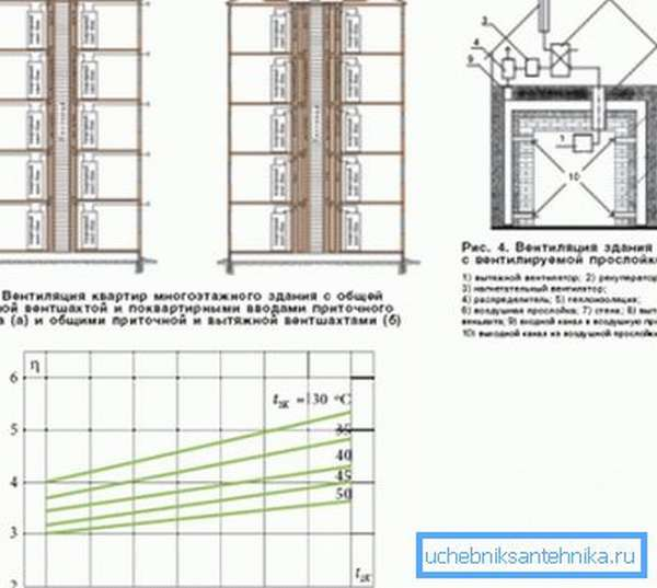 Порой именно отсутствие систем подобного принципа действия является основной причиной, по которой нельзя делать индивидуальное отопление в многоэтажных зданиях