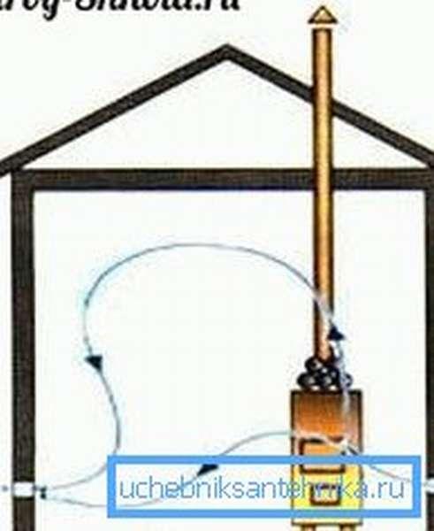Поступающие воздушные массы проходят через печь и подпотолочное пространство парной