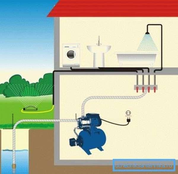 Поверхностные самовсасывающие устройства позволяют упростить процесс водообеспечения, но их возможность ограничивается малой глубиной забора воды.