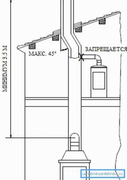 Правила установки дымоходов