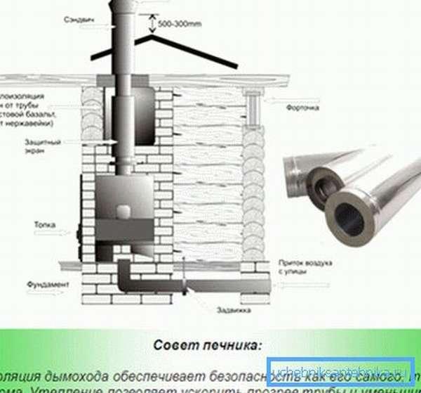 Правильная термоизоляция дымохода