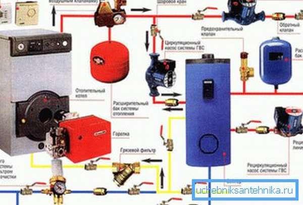 Правильно составленная схема сети отопления – залог долгой и безаварийной эксплуатации климатической сети
