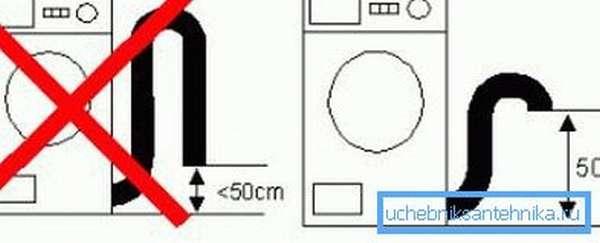 Правильное подсоединение стиральной машины к канализации