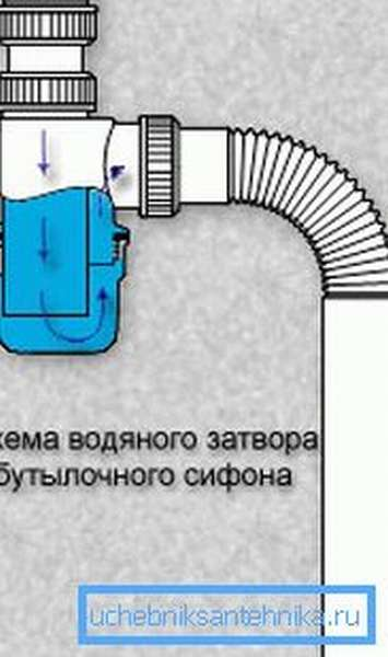 Правильное расположение сливного патрубка в сифоне бутылочного типа