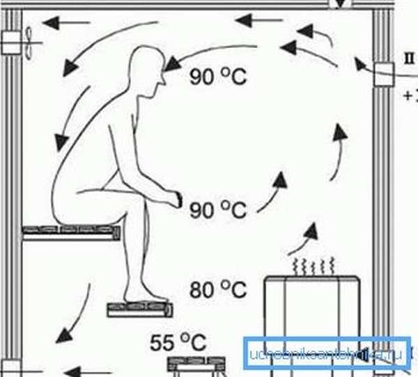 Правильное распределение тепла и поступающего воздуха в парилке