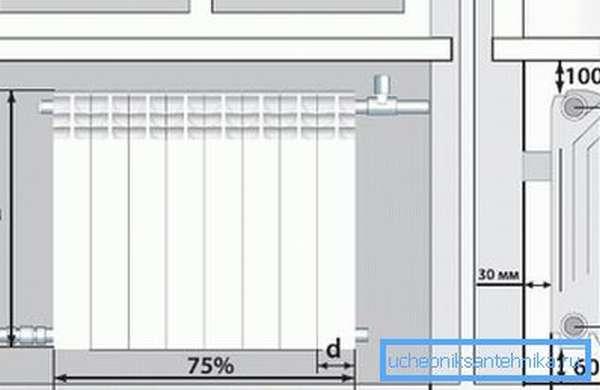 Правильное размещение батареи отопления